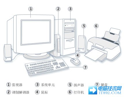 电脑的组成:计算机组成部分简介