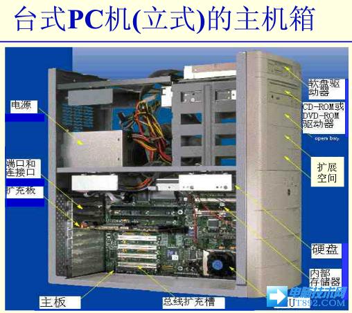 主机组成部分 1.机箱(必备)机箱作为电脑配件中的一部分,就是主机的外表,它起的主要作用是放置和固定各电脑配件,起到一个承托和保护作用,此外,电脑机箱具有电磁辐射的屏蔽的重要作用,由于机箱不像CPU、显卡、主板等配件能迅速提高整机性能,所以在DIY中一直不被列为重点考虑对象。但是机箱也并不是好无作用,一些用户买了杂牌机箱后,因为主板和机箱形成回路,导致短路,使系统变得很不稳定。 2.电源(主机供电系统,没有电源不能使用),计算机属于弱电产品,也就是说部件的工作电压比较低,一般在正负12伏以内,并且是直流电