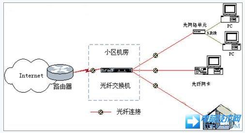 光纤以太网交换机的接入方案
