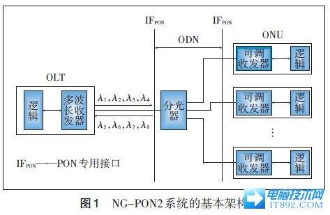 无源光纤网络(PON)的发展及演进