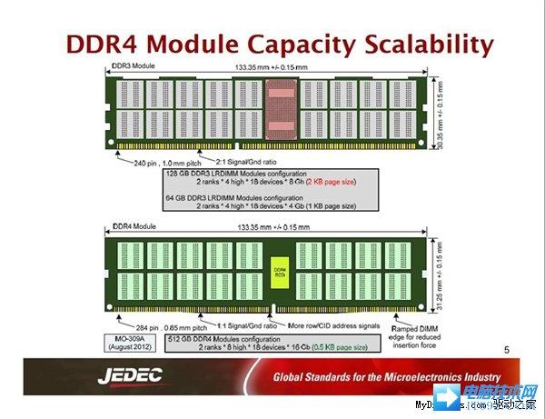 你真的了解DDR4么?看官方全景讲解