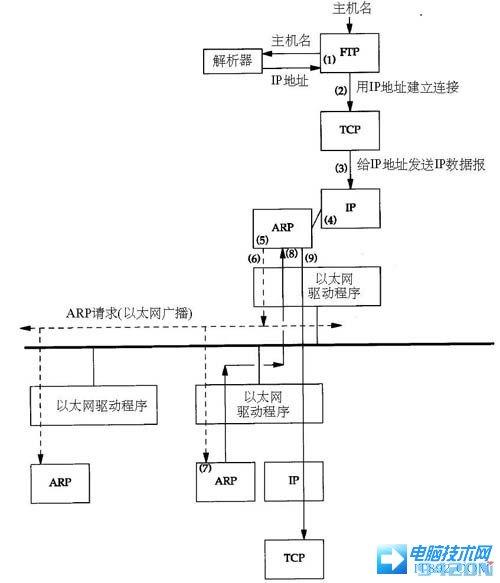 ARP地址解析�f�h技�g��解析