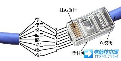 网线接法、网线接头做法、水晶头做法