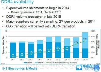 DDR4代内存2014年开始出货