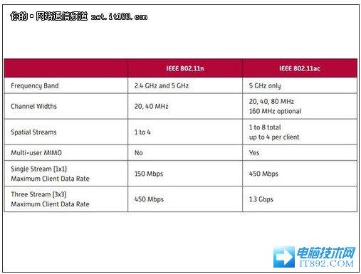 详解802.11ac无线新技术的优势