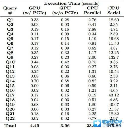在显卡上运行数据库 速度可以提升70倍