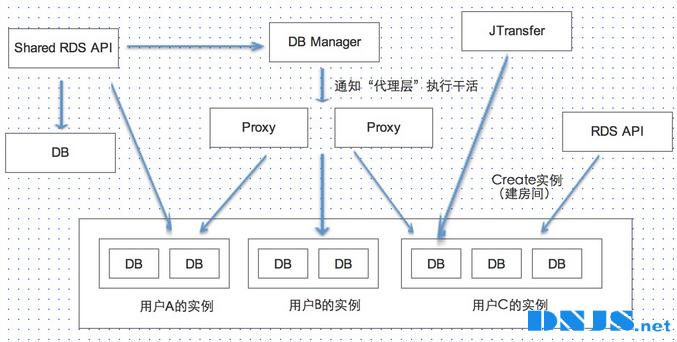 """深度剖析云平台中的""""共享型数据库"""""""