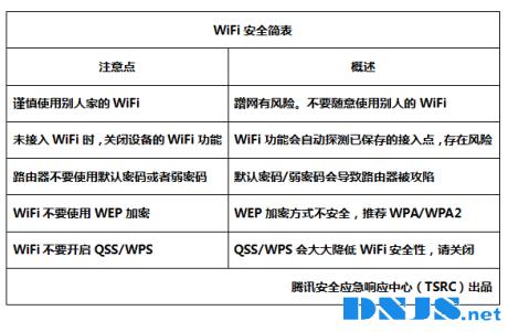 wifi安全知识