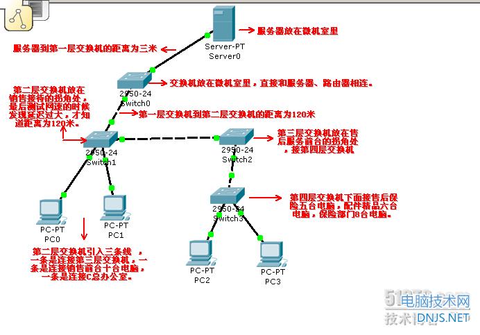 网络拓扑图结构图