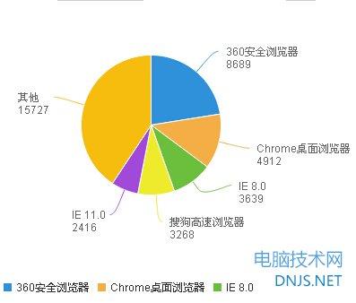 2014年浏览器排行榜