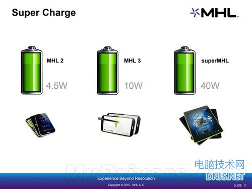 superMHL接口强力诞生:干掉HDMI!