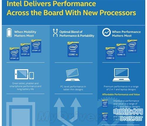 Intel Atom处理器未来将重新命名