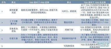 TD-LTE与FDD-LTE哪个更好?