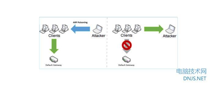 破解WIFI/绕过WIFI验证的4种方法