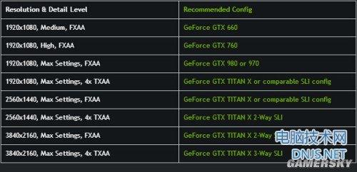 NV给出GTA5推荐配置:4K需3路Titan X