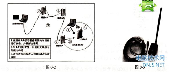 """谁破了你的无线密码——停车场""""蹭网""""实战"""