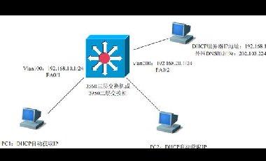 Cisco交换机DHCP中继服务配置及应用实例