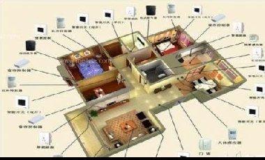 智能家居控制系统常识介绍